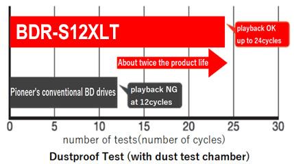 BDR-S12XLT